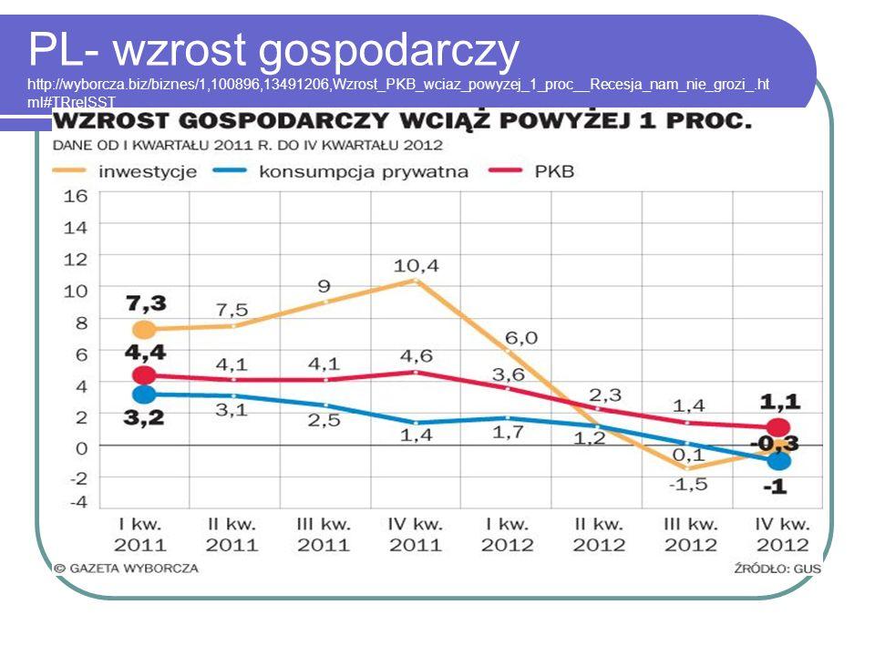 PL- wzrost gospodarczy http://wyborcza.biz/biznes/1,100896,13491206,Wzrost_PKB_wciaz_powyzej_1_proc__Recesja_nam_nie_grozi_.ht ml#TRrelSST