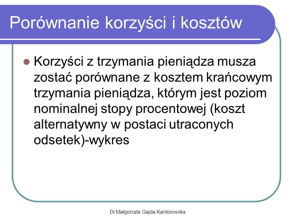 Porównanie korzyści i kosztów Korzyści z trzymania pieniądza musza zostać porównane z kosztem krańcowym trzymania pieniądza, którym jest poziom nominalnej stopy procentowej (koszt alternatywny w postaci utraconych odsetek)-wykres Dr Małgorzata Gajda-Kantorowska