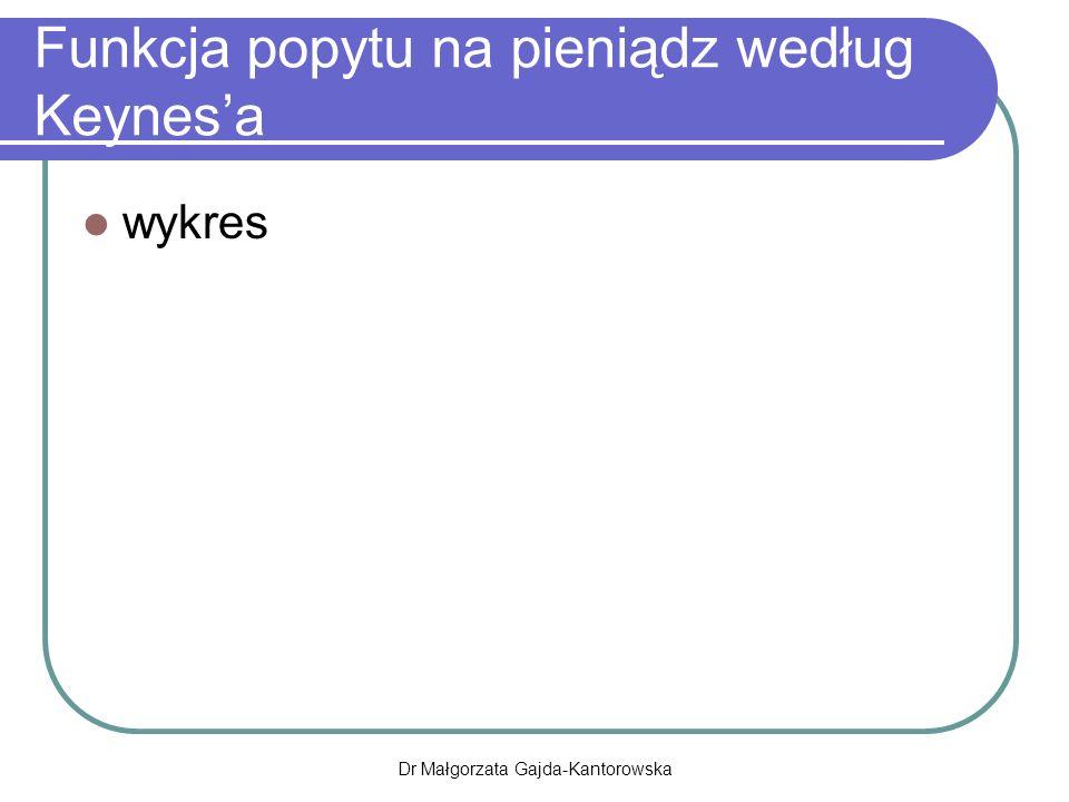 Funkcja popytu na pieniądz według Keynes'a wykres Dr Małgorzata Gajda-Kantorowska