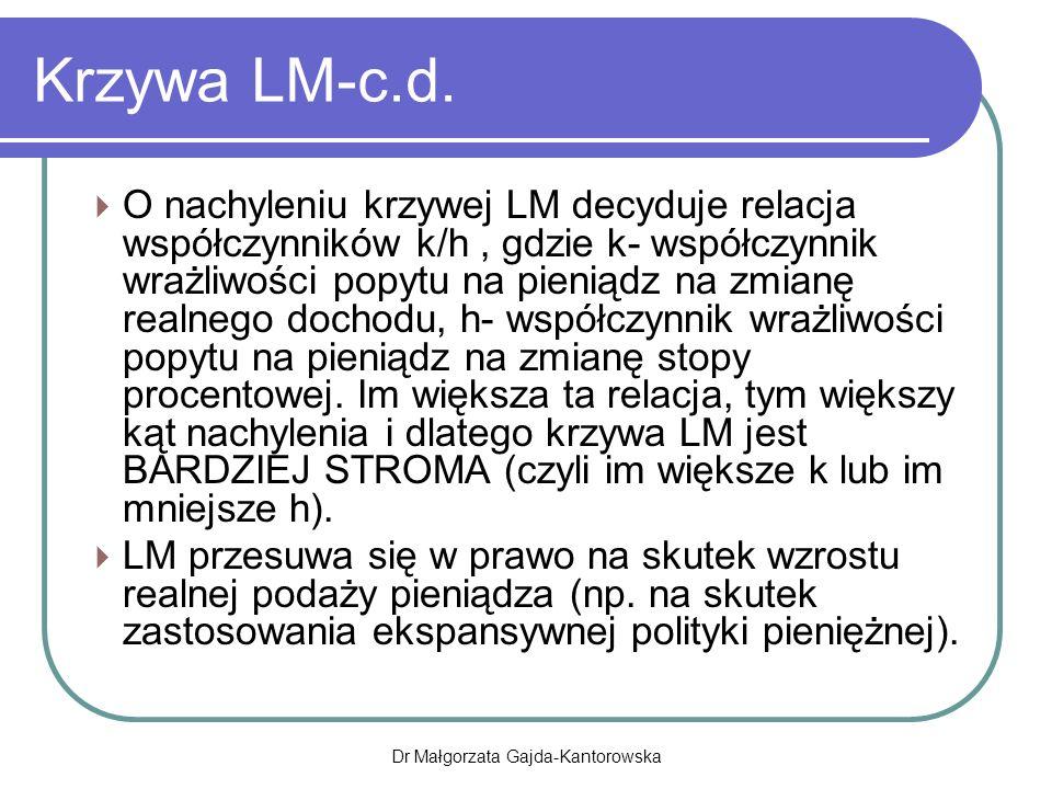 Krzywa LM-c.d.