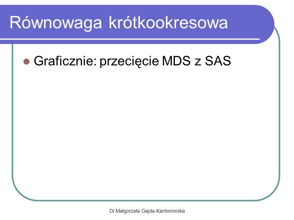 Równowaga krótkookresowa Graficznie: przecięcie MDS z SAS Dr Małgorzata Gajda-Kantorowska