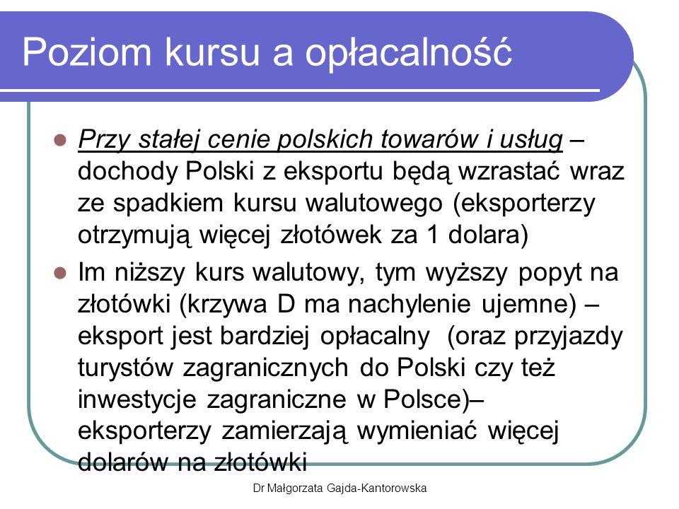 Poziom kursu a opłacalność Przy stałej cenie polskich towarów i usług – dochody Polski z eksportu będą wzrastać wraz ze spadkiem kursu walutowego (eksporterzy otrzymują więcej złotówek za 1 dolara) Im niższy kurs walutowy, tym wyższy popyt na złotówki (krzywa D ma nachylenie ujemne) – eksport jest bardziej opłacalny (oraz przyjazdy turystów zagranicznych do Polski czy też inwestycje zagraniczne w Polsce)– eksporterzy zamierzają wymieniać więcej dolarów na złotówki Dr Małgorzata Gajda-Kantorowska