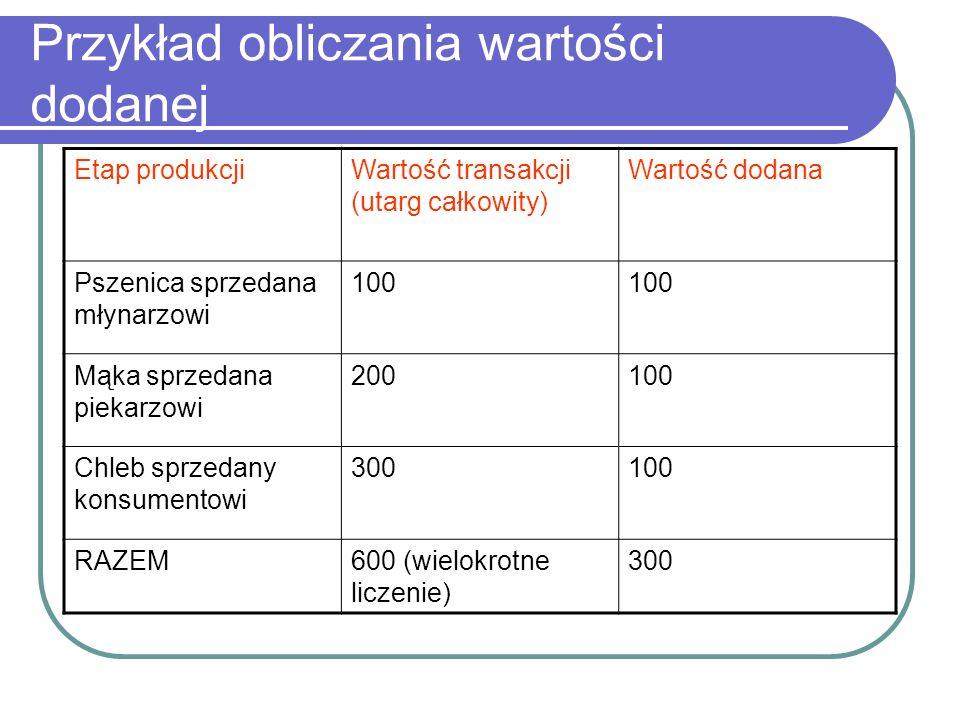 Przykład obliczania wartości dodanej Etap produkcjiWartość transakcji (utarg całkowity) Wartość dodana Pszenica sprzedana młynarzowi 100 Mąka sprzedana piekarzowi 200100 Chleb sprzedany konsumentowi 300100 RAZEM600 (wielokrotne liczenie) 300