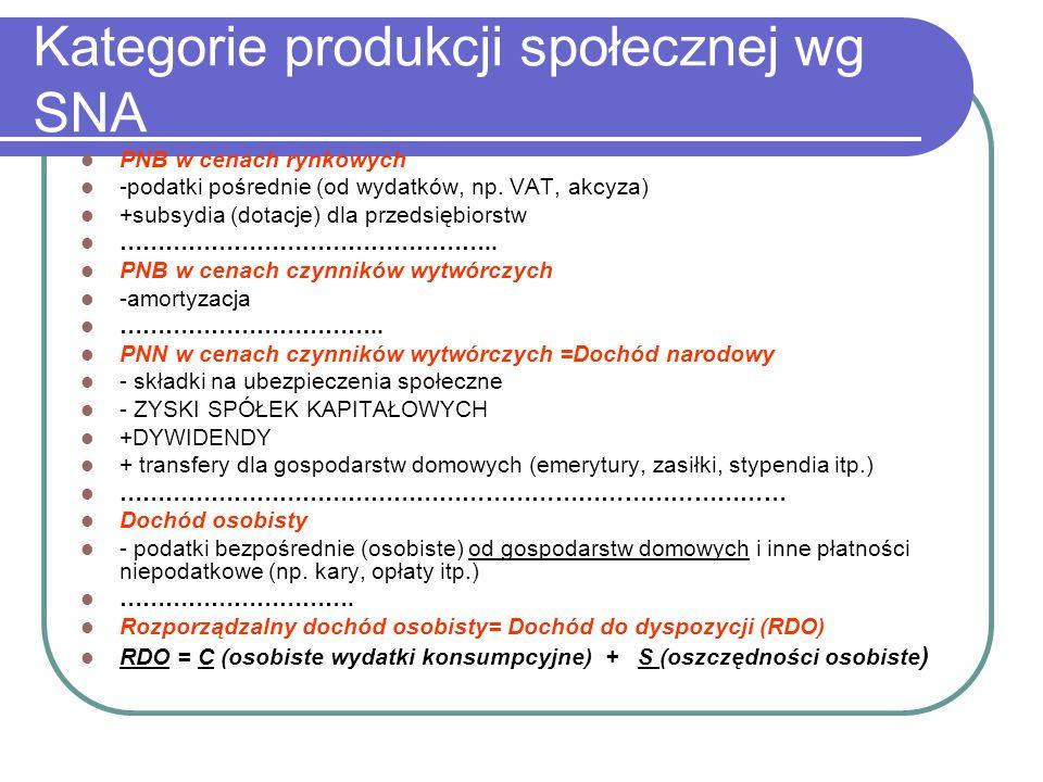 Kategorie produkcji społecznej wg SNA PNB w cenach rynkowych -podatki pośrednie (od wydatków, np.
