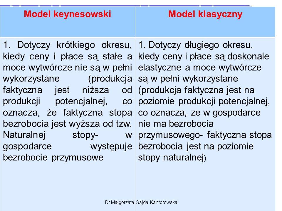 Model keynesowski a model klazny Model keynesowskiModel klasyczny 1.