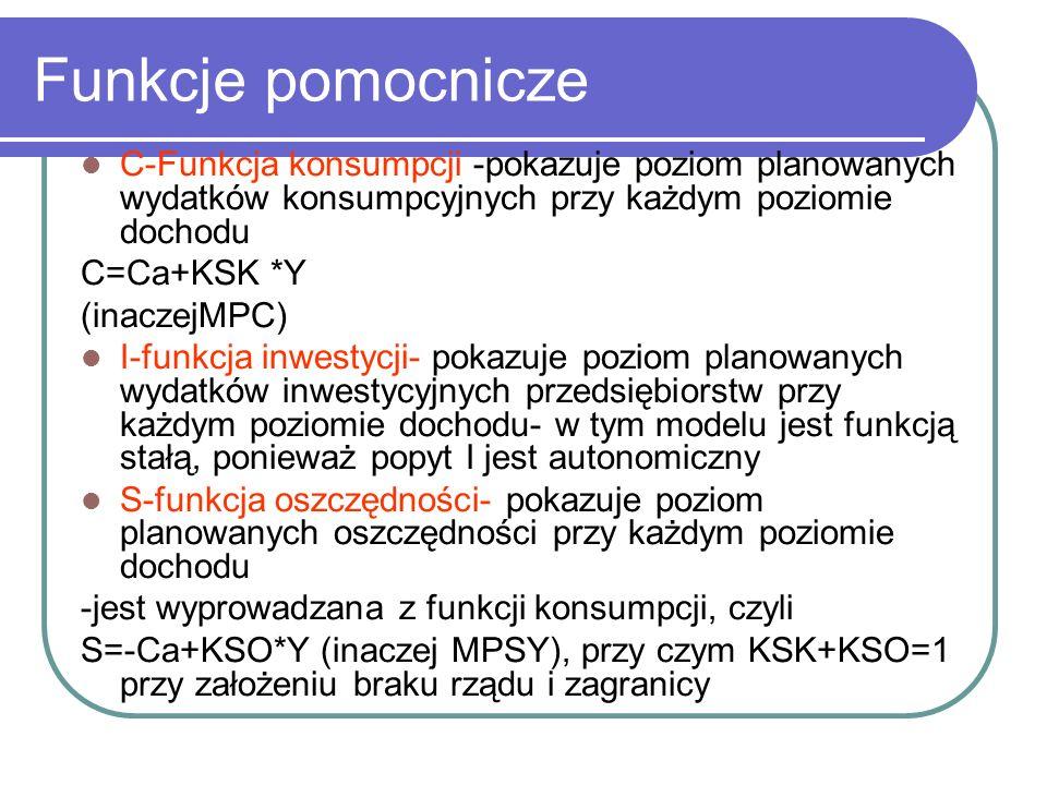 Funkcje pomocnicze C-Funkcja konsumpcji -pokazuje poziom planowanych wydatków konsumpcyjnych przy każdym poziomie dochodu C=Ca+KSK *Y (inaczejMPC) I-funkcja inwestycji- pokazuje poziom planowanych wydatków inwestycyjnych przedsiębiorstw przy każdym poziomie dochodu- w tym modelu jest funkcją stałą, ponieważ popyt I jest autonomiczny S-funkcja oszczędności- pokazuje poziom planowanych oszczędności przy każdym poziomie dochodu -jest wyprowadzana z funkcji konsumpcji, czyli S=-Ca+KSO*Y (inaczej MPSY), przy czym KSK+KSO=1 przy założeniu braku rządu i zagranicy