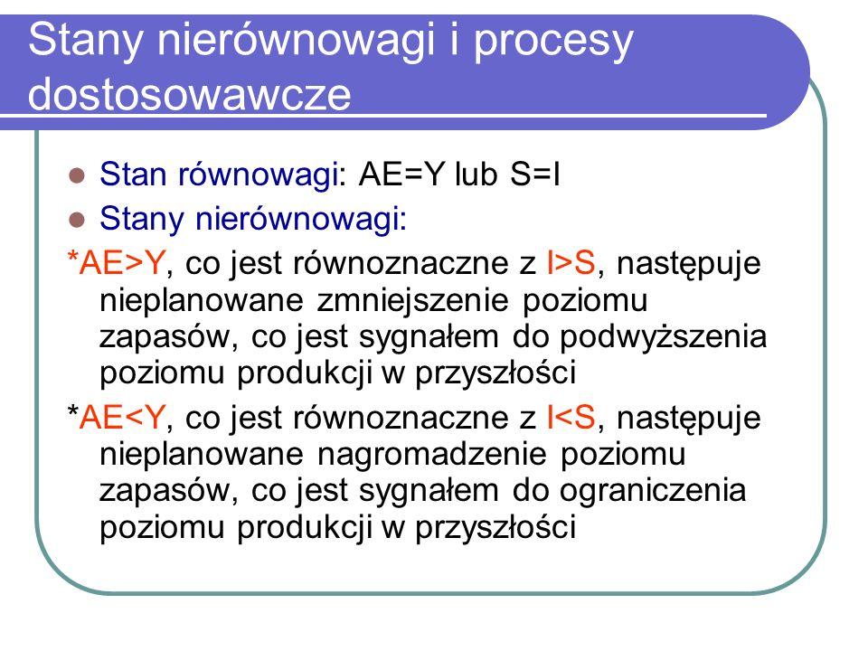Stany nierównowagi i procesy dostosowawcze Stan równowagi: AE=Y lub S=I Stany nierównowagi: *AE>Y, co jest równoznaczne z I>S, następuje nieplanowane zmniejszenie poziomu zapasów, co jest sygnałem do podwyższenia poziomu produkcji w przyszłości *AE<Y, co jest równoznaczne z I<S, następuje nieplanowane nagromadzenie poziomu zapasów, co jest sygnałem do ograniczenia poziomu produkcji w przyszłości