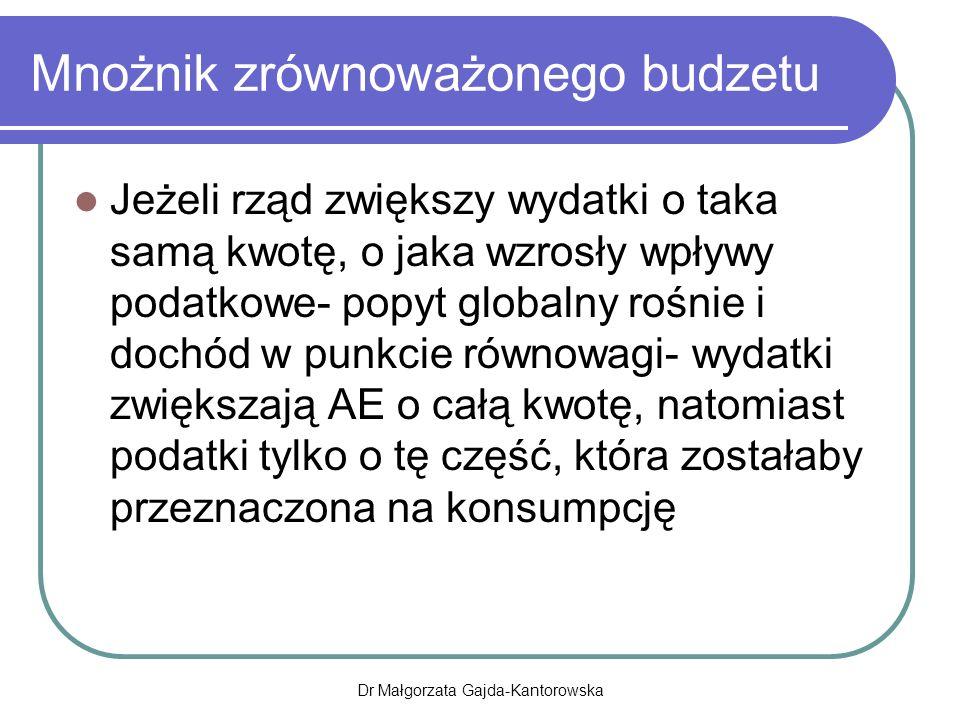 Mnożnik zrównoważonego budzetu Jeżeli rząd zwiększy wydatki o taka samą kwotę, o jaka wzrosły wpływy podatkowe- popyt globalny rośnie i dochód w punkcie równowagi- wydatki zwiększają AE o całą kwotę, natomiast podatki tylko o tę część, która zostałaby przeznaczona na konsumpcję Dr Małgorzata Gajda-Kantorowska