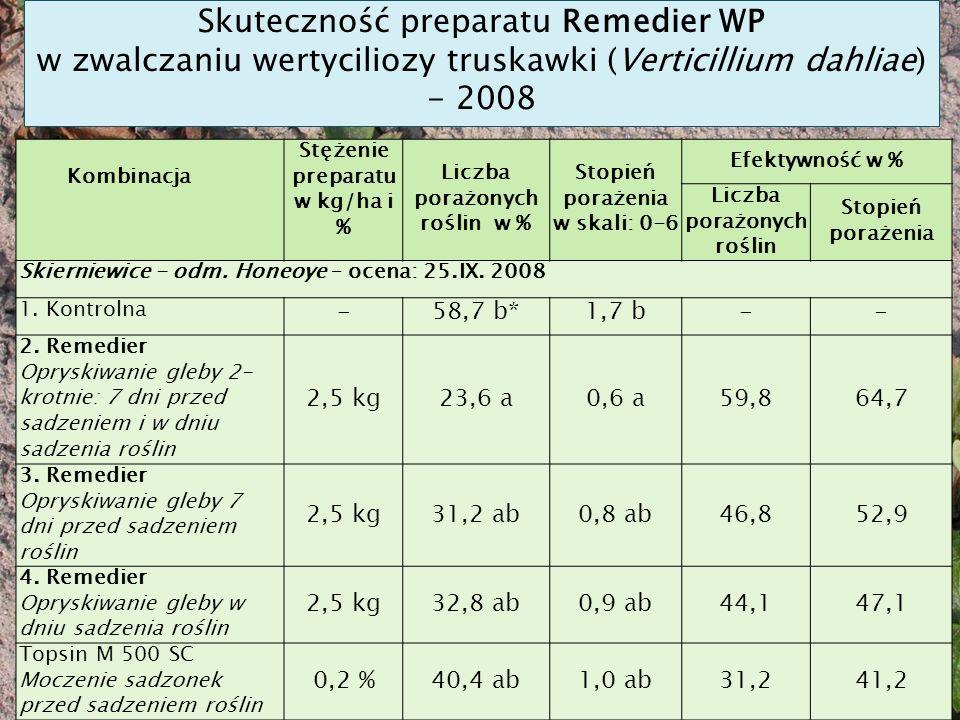 Skuteczność preparatu Remedier WP w zwalczaniu wertyciliozy truskawki (Verticillium dahliae) - 2008 Kombinacja Stężenie preparatu w kg/ha i % Liczba porażonych roślin w % Stopień porażenia w skali: 0-6 Efektywność w % Liczba porażonych roślin Stopień porażenia Skierniewice - odm.