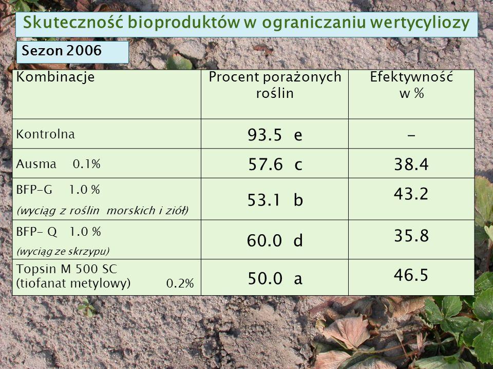 KombinacjeProcent porażonych roślin Efektywność w % Kontrolna 93.5 e - Ausma 0.1% 57.6 c 38.4 BFP-G 1.0 % (wyciąg z roślin morskich i ziół) 53.1 b 43.2 BFP- Q 1.0 % (wyciąg ze skrzypu) 60.0 d 35.8 Topsin M 500 SC (tiofanat metylowy) 0.2% 50.0 a 46.5 Skuteczność bioproduktów w ograniczaniu wertycyliozy Sezon 2006