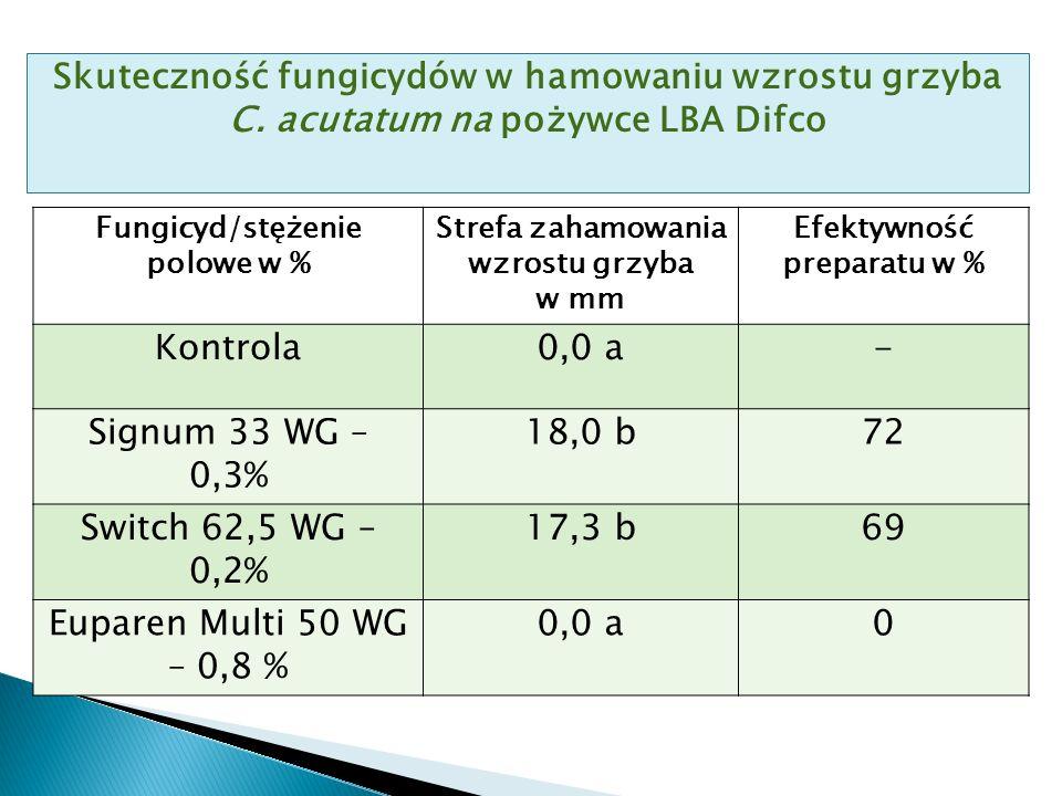 Skuteczność fungicydów w hamowaniu wzrostu grzyba C.