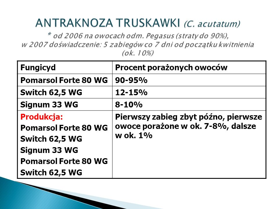 FungicydProcent porażonych owoców Pomarsol Forte 80 WG90-95% Switch 62,5 WG12-15% Signum 33 WG8-10% Produkcja: Pomarsol Forte 80 WG Switch 62,5 WG Signum 33 WG Pomarsol Forte 80 WG Switch 62,5 WG Pierwszy zabieg zbyt późno, pierwsze owoce porażone w ok.