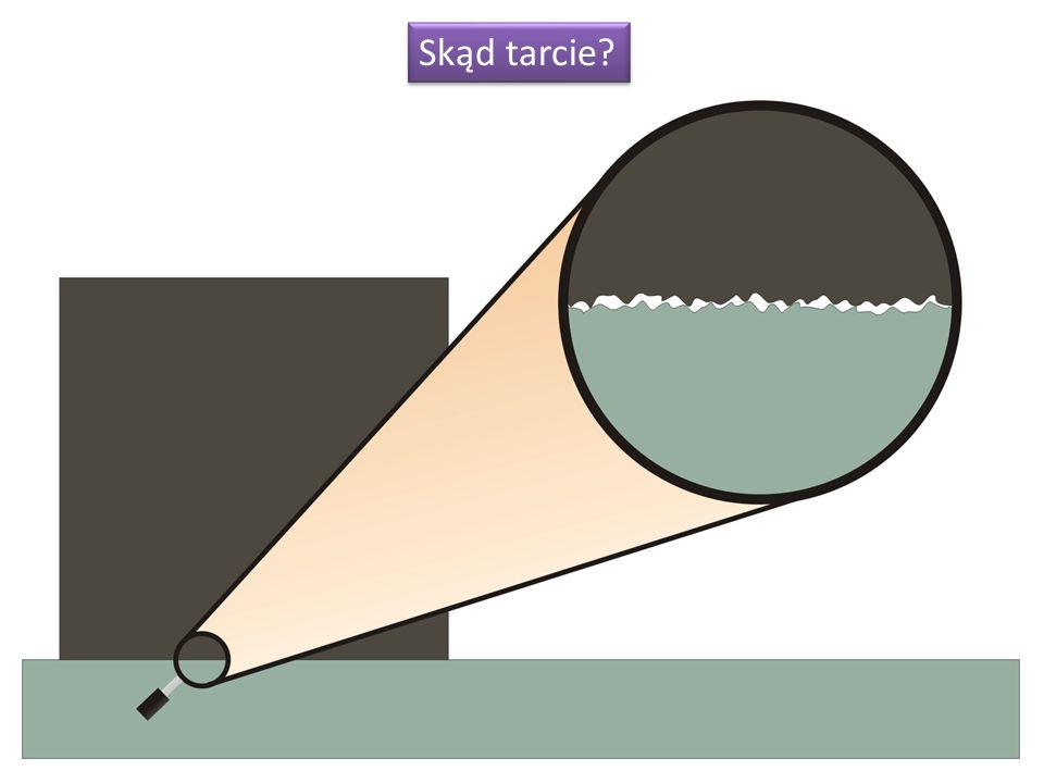 Współczynnik tarcia jest zależny od gładkości obydwu powierzchni.