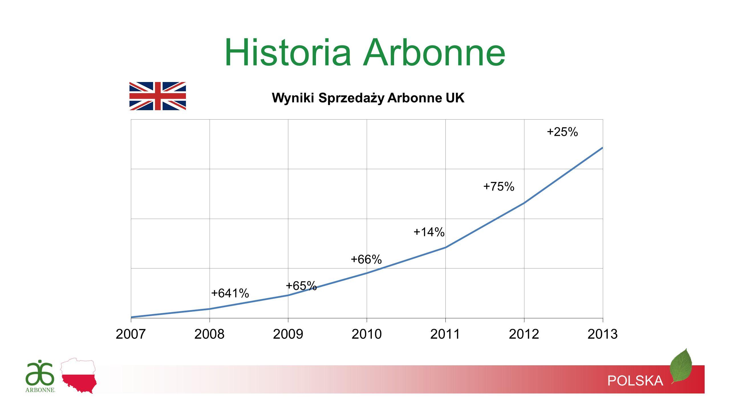 Historia Arbonne +641% +66% +65% +75% +14% +25% POLSKA