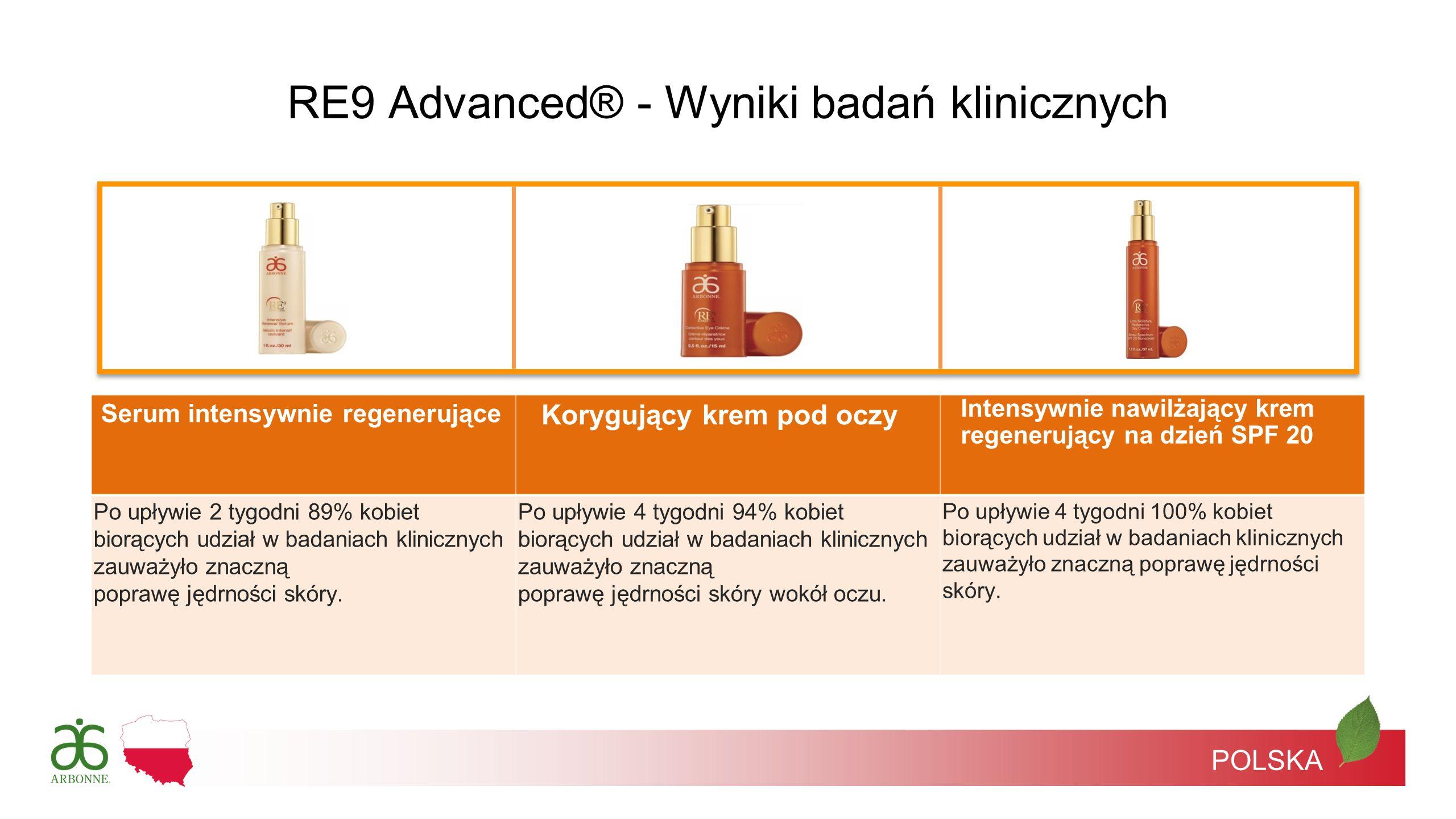 POLSKA Serum intensywnie regenerujące Korygujący krem pod oczy Intensywnie nawilżający krem regenerujący na dzień SPF 20 Po upływie 2 tygodni 89% kobi