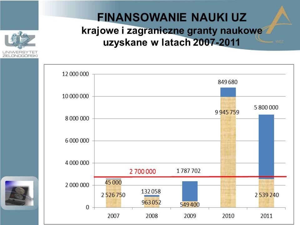 FINANSOWANIE NAUKI UZ Najważniejsze granty uzyskane w 2011 r.
