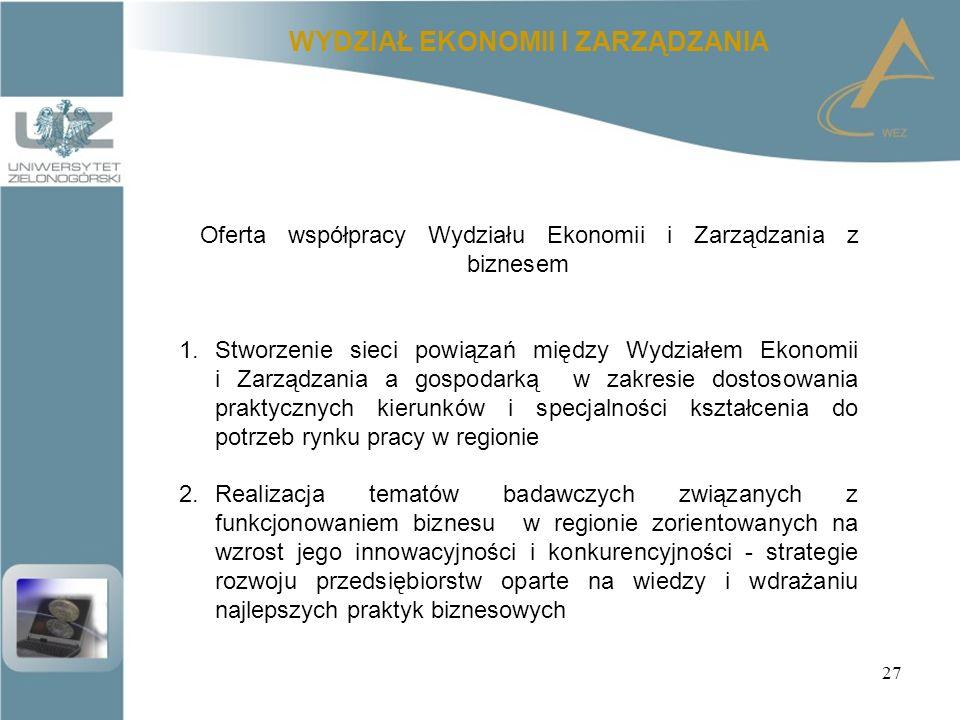 27 WYDZIAŁ EKONOMII I ZARZĄDZANIA Oferta współpracy Wydziału Ekonomii i Zarządzania z biznesem 1.Stworzenie sieci powiązań między Wydziałem Ekonomii i Zarządzania a gospodarką w zakresie dostosowania praktycznych kierunków i specjalności kształcenia do potrzeb rynku pracy w regionie 2.Realizacja tematów badawczych związanych z funkcjonowaniem biznesu w regionie zorientowanych na wzrost jego innowacyjności i konkurencyjności - strategie rozwoju przedsiębiorstw oparte na wiedzy i wdrażaniu najlepszych praktyk biznesowych