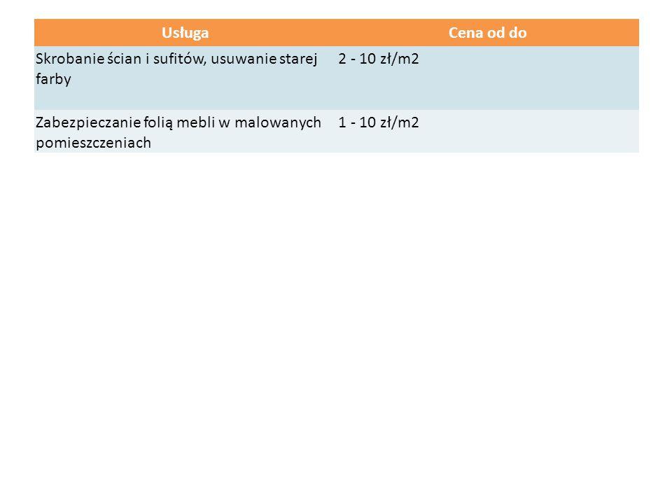 UsługaCena od do Skrobanie ścian i sufitów, usuwanie starej farby 2 - 10 zł/m2 Zabezpieczanie folią mebli w malowanych pomieszczeniach 1 - 10 zł/m2