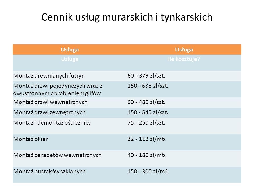 Cennik usług murarskich i tynkarskich Usługa Ile kosztuje.