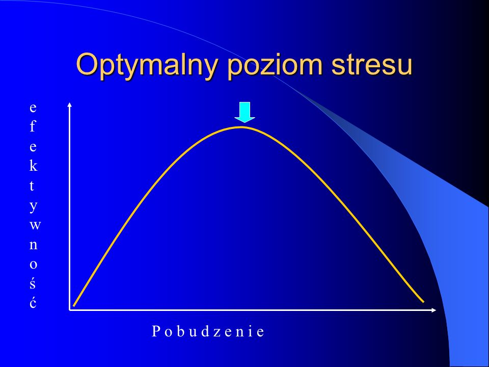 Optymalny poziom stresu P o b u d z e n i e efektywnośćefektywność