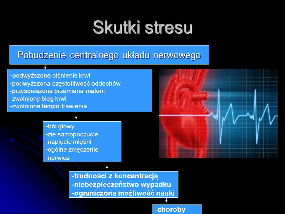 Skutki stresu Pobudzenie centralnego układu nerwowego - podwyższone ciśnienie krwi -podwyższona częstotliwość oddechów -przyspieszona przemiana materii -zwolniony bieg krwi -zwolnione tempo trawienia - ból głowy -zle samopoczucie -napięcie mięśni -ogólne zmęczenie -nerwica -trudności z koncentracją -niebezpieczeństwo wypadku -ograniczona możliwość nauki -choroby