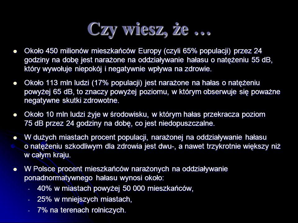 Czy wiesz, że … Około 450 milionów mieszkańców Europy (czyli 65% populacji) przez 24 godziny na dobę jest narażone na oddziaływanie hałasu o natężeniu 55 dB, który wywołuje niepokój i negatywnie wpływa na zdrowie.