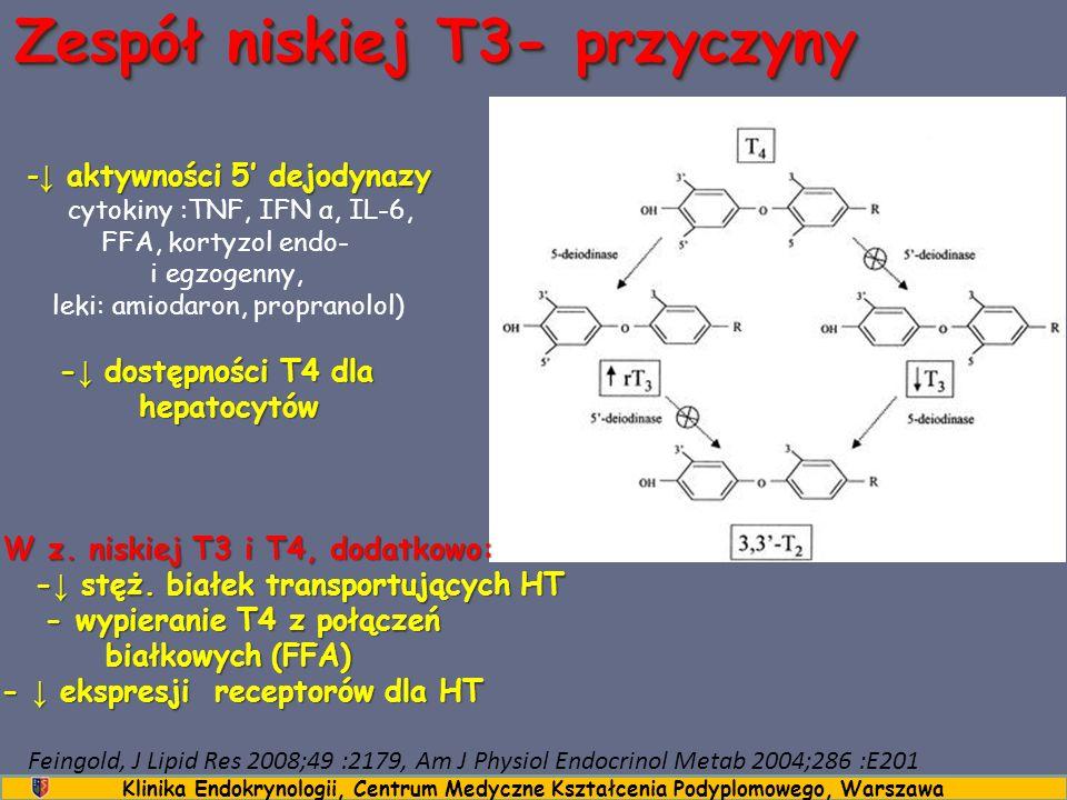 Zespół niskiej T3 a wtórna niedoczynność tarczycy W obu przypadkach brak nocnego piku TSH, ale zachowana odpowiedź TSH na stymulację TRH ↓ mRNA TRH w j.