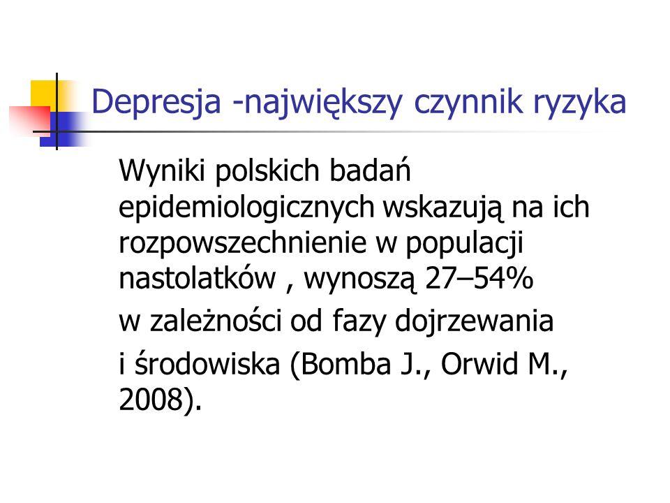 Depresja -największy czynnik ryzyka Wyniki polskich badań epidemiologicznych wskazują na ich rozpowszechnienie w populacji nastolatków, wynoszą 27–54%