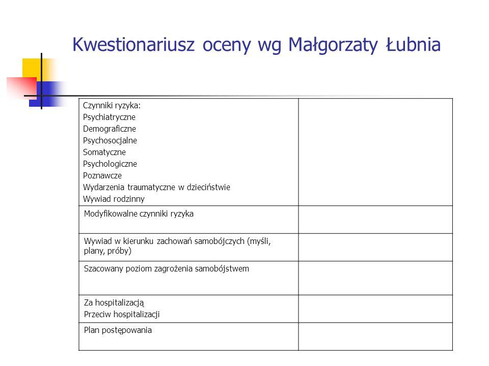 Kwestionariusz oceny wg Małgorzaty Łubnia Czynniki ryzyka: Psychiatryczne Demograficzne Psychosocjalne Somatyczne Psychologiczne Poznawcze Wydarzenia