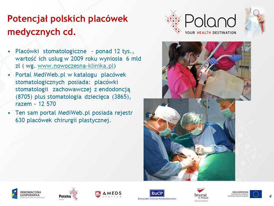 Potencjał polskich placówek medycznych cd. Placówki stomatologiczne - ponad 12 tys., wartość ich usług w 2009 roku wyniosła 6 mld zł ( wg. www.nowocze