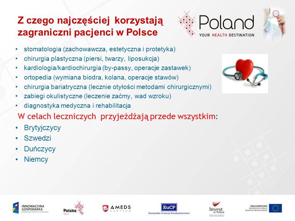 Z czego najczęściej korzystają zagraniczni pacjenci w Polsce stomatologia (zachowawcza, estetyczna i protetyka) chirurgia plastyczna (piersi, twarzy,