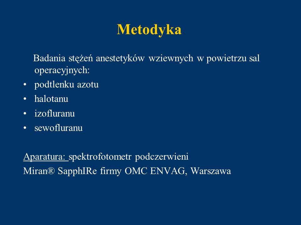 Metodyka Badania stężeń anestetyków wziewnych w powietrzu sal operacyjnych: podtlenku azotu halotanu izofluranu sewofluranu Aparatura: spektrofotometr