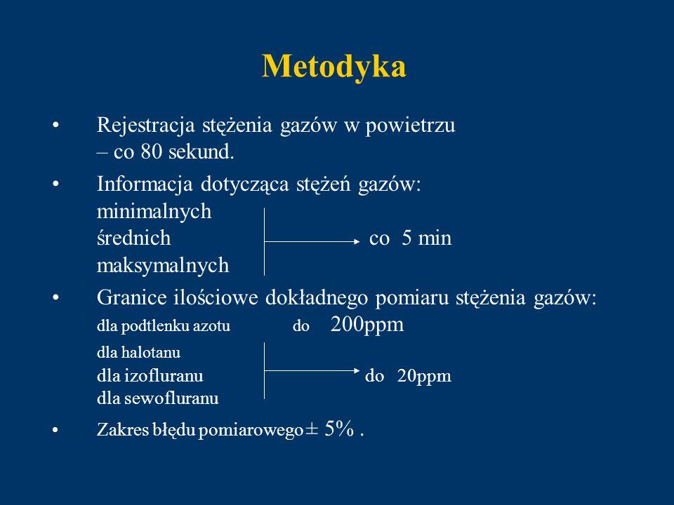 Metodyka Granice najwyższych dopuszczalnych stężeń (nds) anestetyków wziewnych, przyjęte w badaniu: dla podtlenku azotu - do 100ppm dla halotanu - do 5ppm dla izofluranu i sewofluranu - do 10ppm