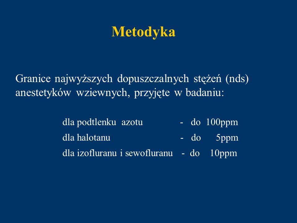 Metodyka Granice najwyższych dopuszczalnych stężeń (nds) anestetyków wziewnych, przyjęte w badaniu: dla podtlenku azotu - do 100ppm dla halotanu - do