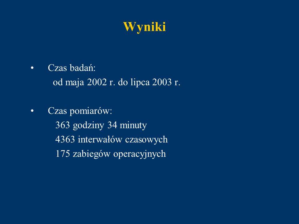 Wyniki Czas badań: od maja 2002 r. do lipca 2003 r. Czas pomiarów: 363 godziny 34 minuty 4363 interwałów czasowych 175 zabiegów operacyjnych