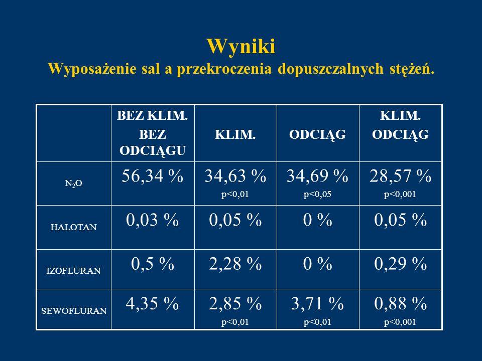 Wyniki Wyposażenie sal a przekroczenia dopuszczalnych stężeń. 0,88 % p<0,001 3,71 % p<0,01 2,85 % p<0,01 4,35 % SEWOFLURAN 0,29 %0 %2,28 %0,5 % IZOFLU