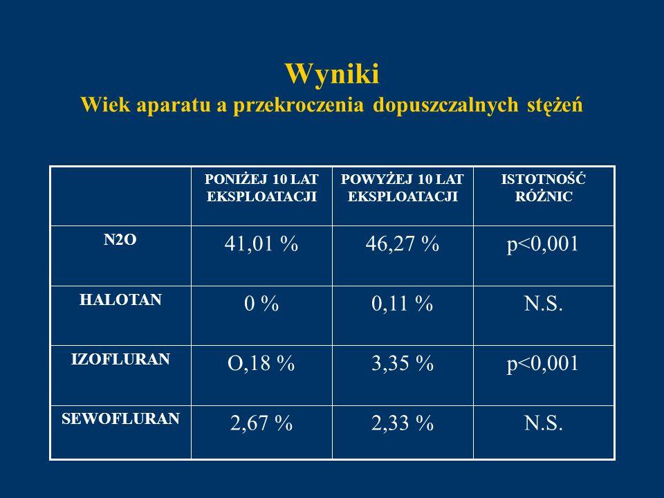 Wyniki Wiek aparatu a przekroczenia dopuszczalnych stężeń N.S.2,33 %2,67 % SEWOFLURAN p<0,0013,35 %O,18 % IZOFLURAN N.S.0,11 %0 % HALOTAN p<0,00146,27
