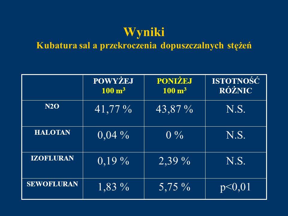 Wyniki Kubatura sal a przekroczenia dopuszczalnych stężeń p<0,015,75 %1,83 % SEWOFLURAN N.S.2,39 %0,19 % IZOFLURAN N.S.0 %0,04 % HALOTAN N.S.43,87 %41