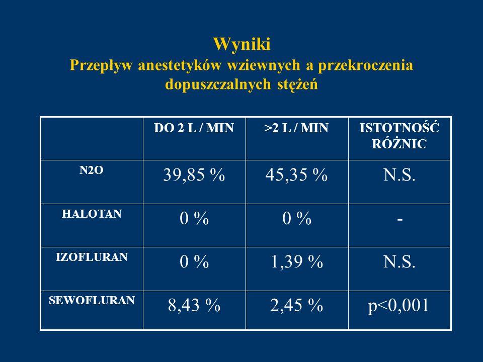 Wyniki Przepływ anestetyków wziewnych a przekroczenia dopuszczalnych stężeń p<0,0012,45 %8,43 % SEWOFLURAN N.S.1,39 %0 % IZOFLURAN -0 % HALOTAN N.S.45
