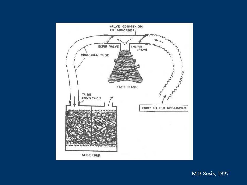 Współczesne zagrożenia zdrowotne sal operacyjnych Aspekt ekologiczny Szkodliwe działanie śladowych stężeń anestetyków wziewnych Inne skażenia chemiczne Promieniowanie jonizujące Hałas