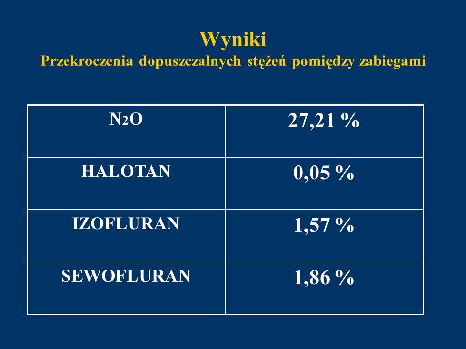Wyniki Przekroczenia dopuszczalnych stężeń pomiędzy zabiegami 1,86 % SEWOFLURAN 1,57 % IZOFLURAN 0,05 % HALOTAN 27,21 % N2ON2O