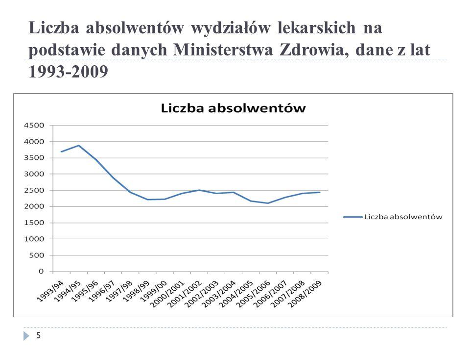 Liczba absolwentów wydziałów lekarskich na podstawie danych Ministerstwa Zdrowia, dane z lat 1993-2009 5