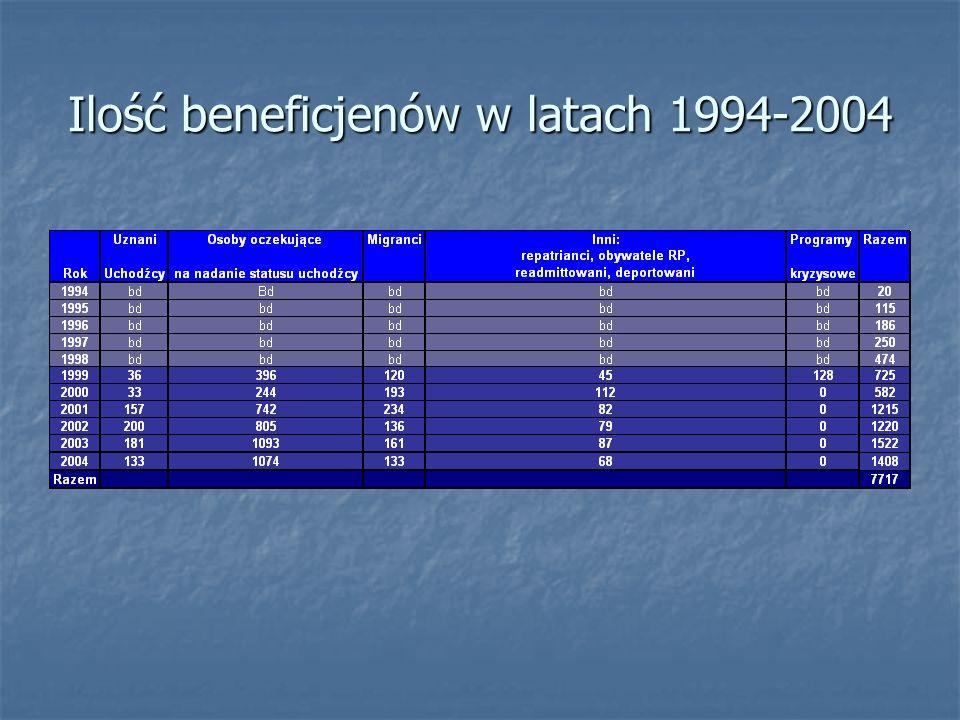 Ilość beneficjenów w latach 1994-2004