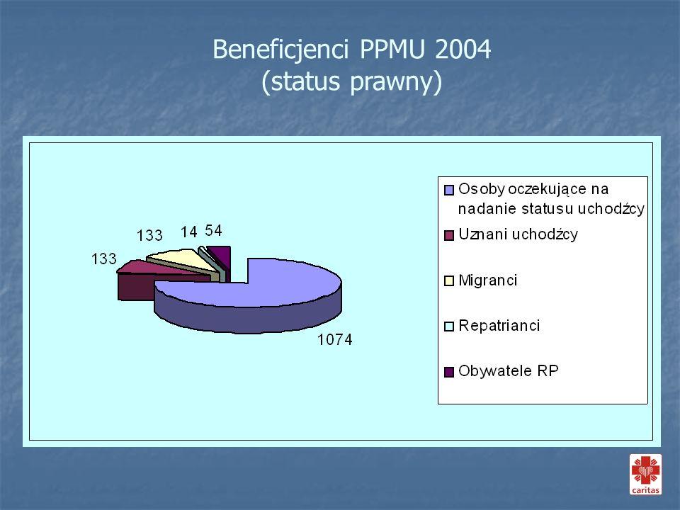 Status prawny beneficjentów PPMU Caritas 2004