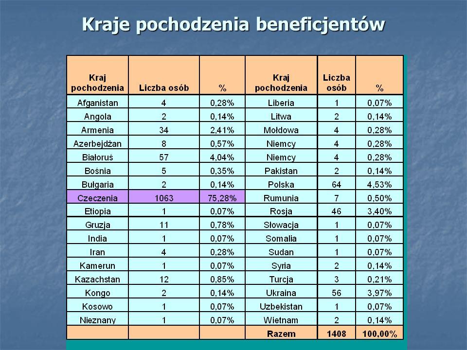 Kraje pochodzenia beneficjentów