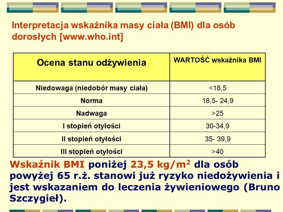 Interpretacja wskaźnika masy ciała (BMI) dla osób dorosłych [www.who.int] Ocena stanu odżywienia WARTOŚĆ wskaźnika BMI Niedowaga (niedobór masy ciała)