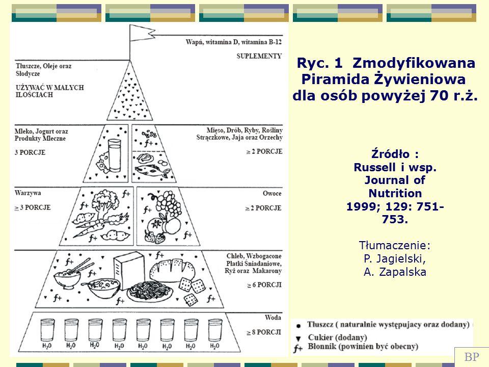 Ryc. 1 Zmodyfikowana Piramida Żywieniowa dla osób powyżej 70 r.ż. Źródło : Russell i wsp. Journal of Nutrition 1999; 129: 751- 753. Tłumaczenie: P. Ja