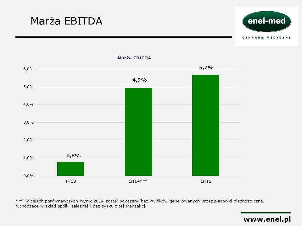 Marża EBITDA www.enel.pl 0,8% *** w celach porównawczych wynik 2014 został pokazany bez wyników generowanych przez placówki diagnostyczne, wchodzące w