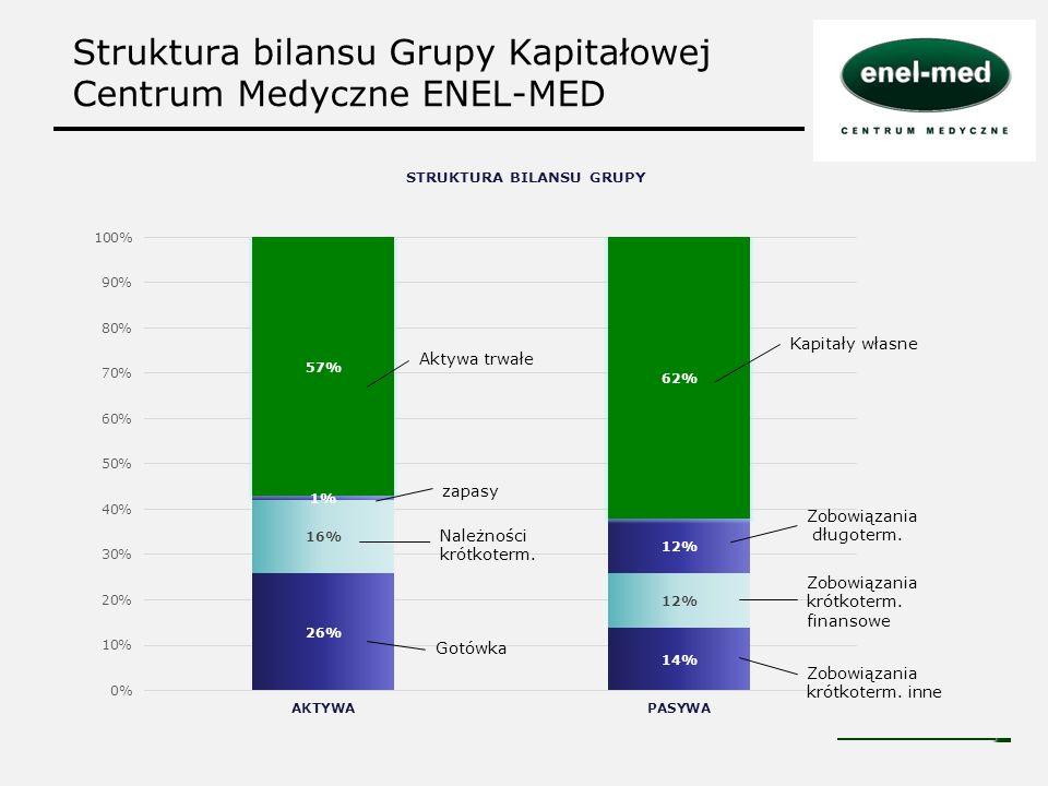 Struktura bilansu Grupy Kapitałowej Centrum Medyczne ENEL-MED