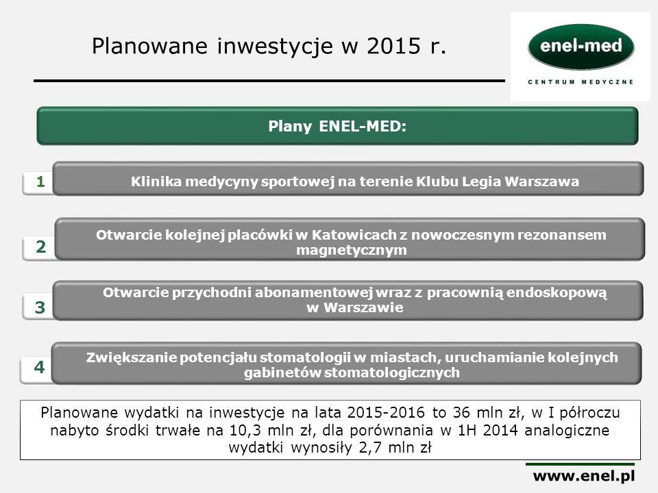 Planowane inwestycje w 2015 r. Plany ENEL-MED: 1 Otwarcie przychodni abonamentowej wraz z pracownią endoskopową w Warszawie 2 3 Klinika medycyny sport